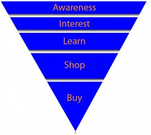 What is the buying funnel?